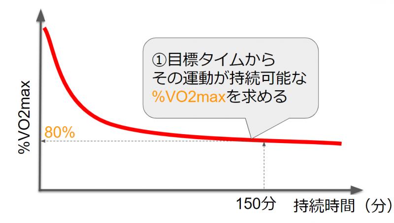 運動持続時間と%VO2maxの関係
